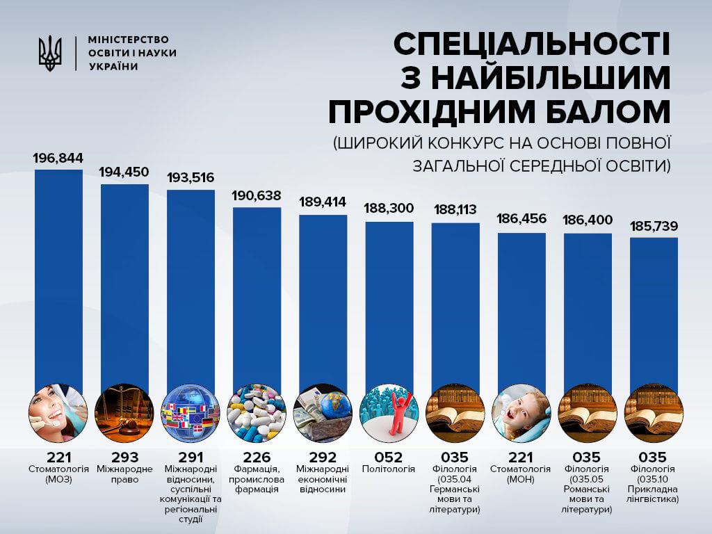 куда в Украине самый большй вступной балл