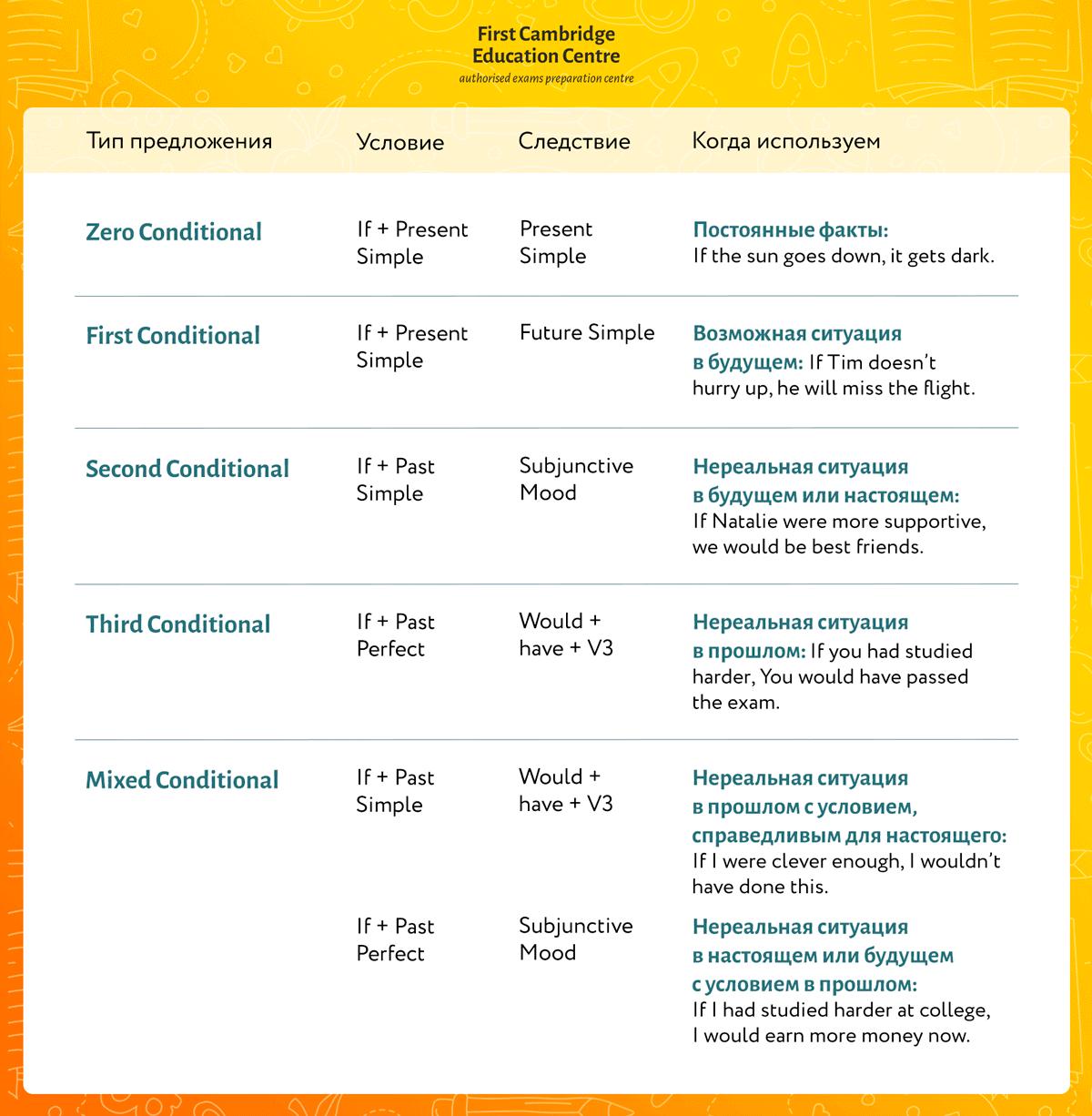 Типы условных предложений в английском.