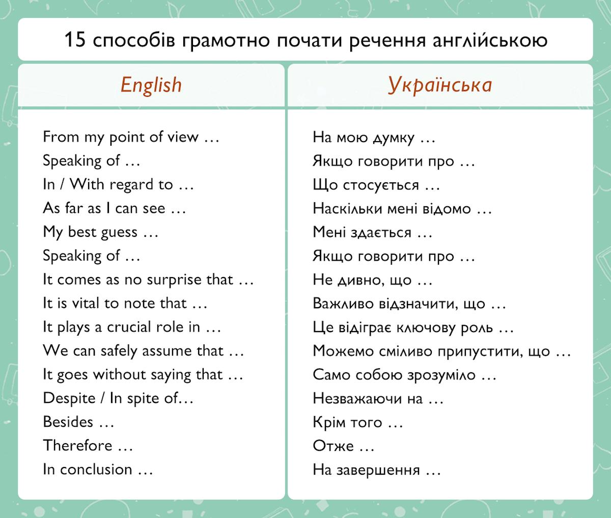 как начать предложение на английском