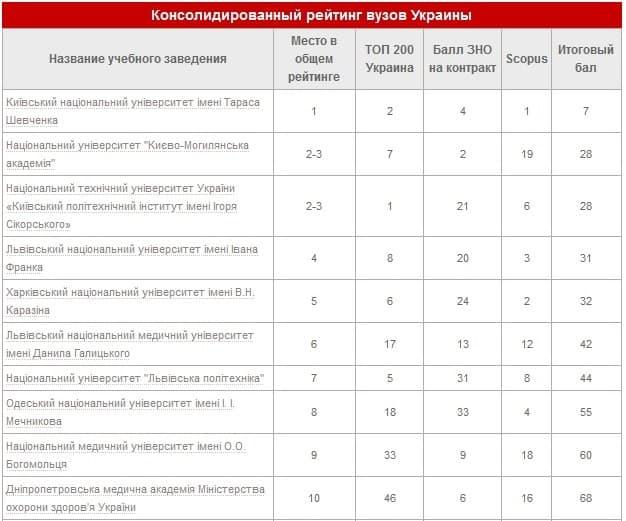 Консолидированный рейтинг вузов Украины 2020
