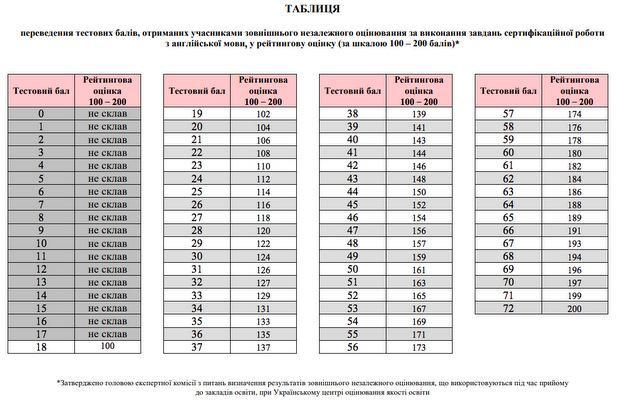 таблица перевода тестовых баллов в рейтинговую оценку