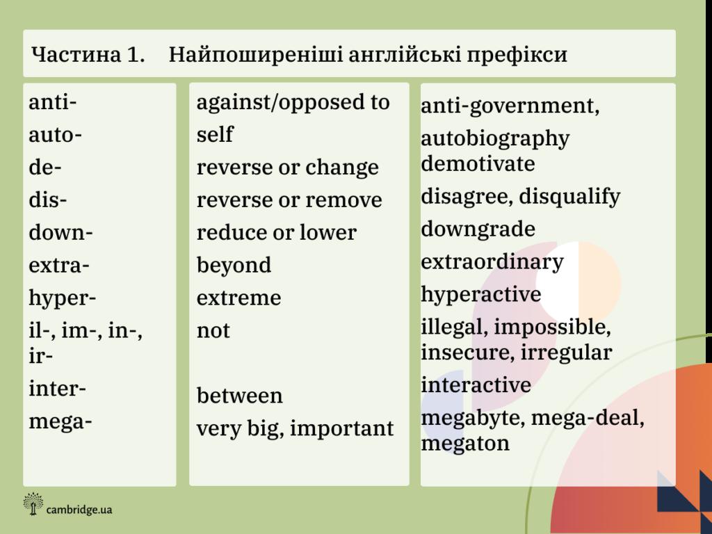 English prefixes